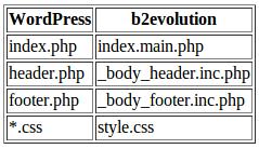 Converting WordPress Themes