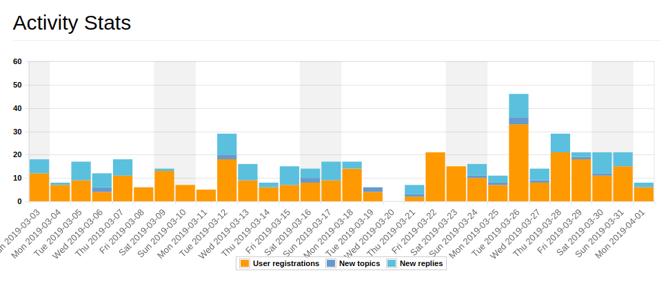 Collection Activity Statistics Widget