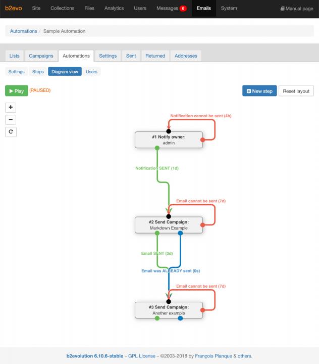 Automation Diagram View